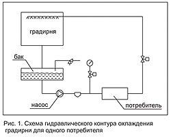 Varianty ispolzovaniia gradiren_1