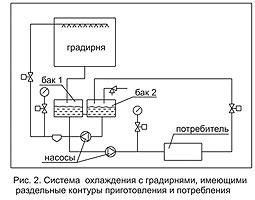 Varianty ispolzovaniia gradiren_2