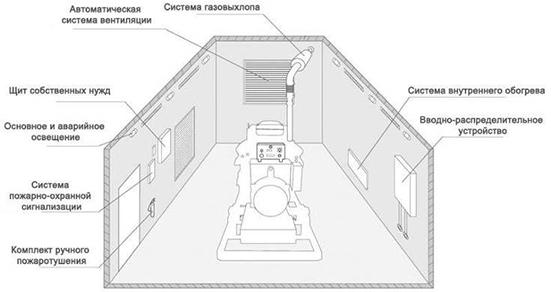 Образец блочно-модульной электростанции