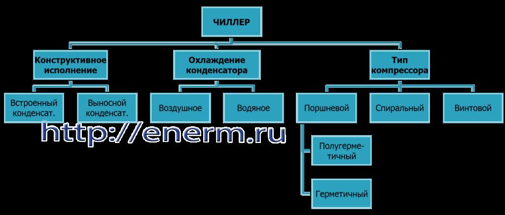 Конструктивная схема чиллера